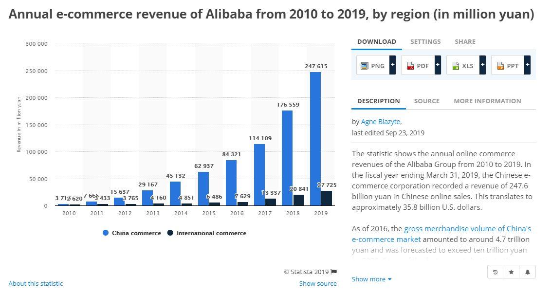 Alibba sales pattern Chins vs. international.JPG