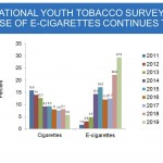 2019 Preliminary Youth Tobacco Survey